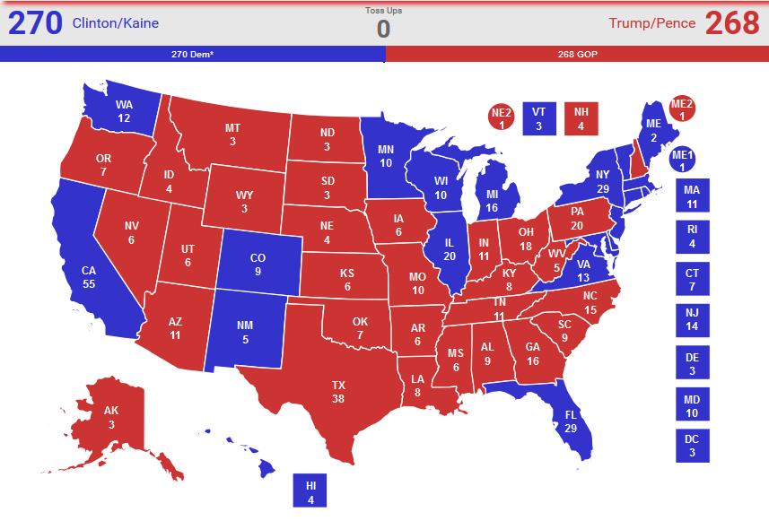 Clinton 270, Trump 268