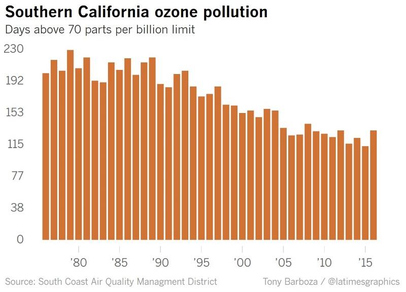 Southern California ozone pollution